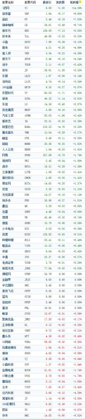[中国概念股周二收盘多数上涨 1药网大涨近15%] A股大涨