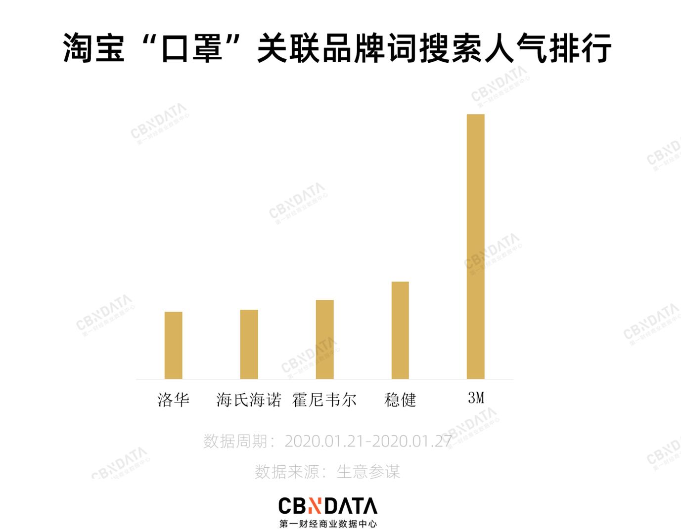 占领中国口罩市场的,为什么都是外国品牌?|我国哪些地方被外国人占领
