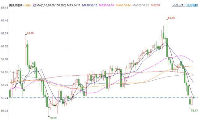 个人偏好_原油交易提醒:欧美股市强劲反弹,风险偏好情绪回暖,美油亦获基本面支撑