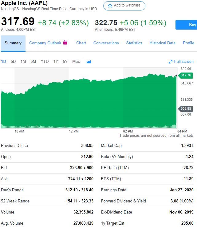 利润增长点是什么 [苹果利润增长11% 阿里巴巴、京东等内容厂商股价上涨]