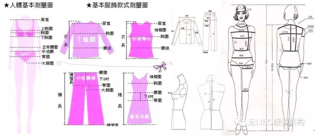 最全世界(服裝尺寸對照表)服裝結構收藏!