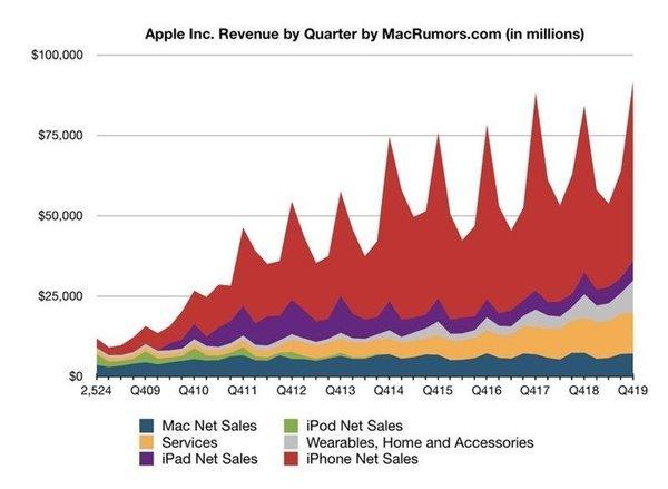 [大公司晨读:苹果2020年Q1营收918亿美元,净利润同比增长11%] 苹果营收