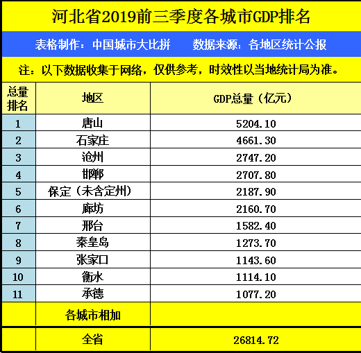 2019县级gdp排名_2019人均gdp市排名