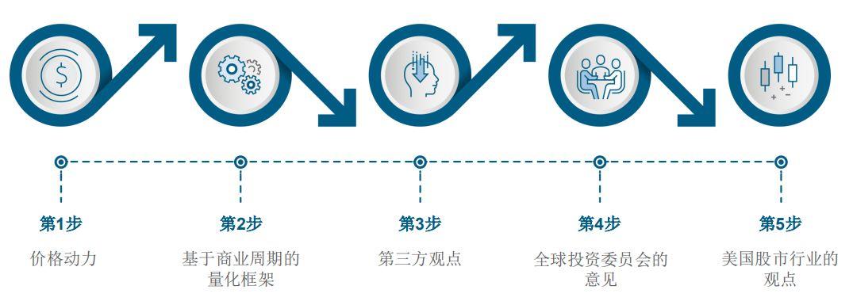 【猛兽财经】中国疫情下,美股有哪些投资机会?