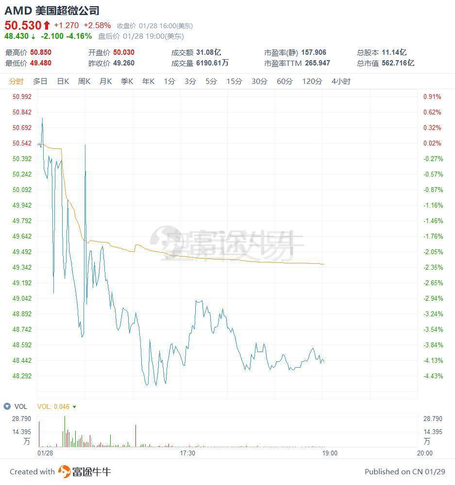 一季度业绩展望不及预期,AMD盘后跌逾4%_业绩不及预期会跌吗