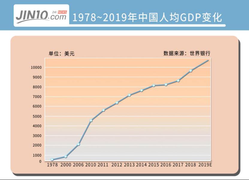 2019年中国gdp美元_2019年中国gdp增长率