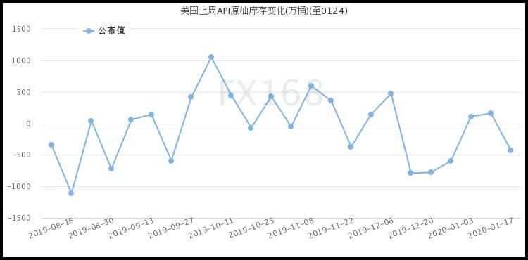 API:上周美国原油库存意外大降 但汽油库存增幅超过预期:原油库存意外