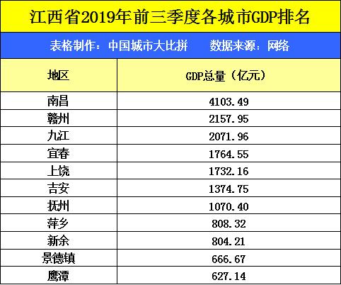 赣州gdp2020年前三季度GDP总量_2020年赣州交通规划图