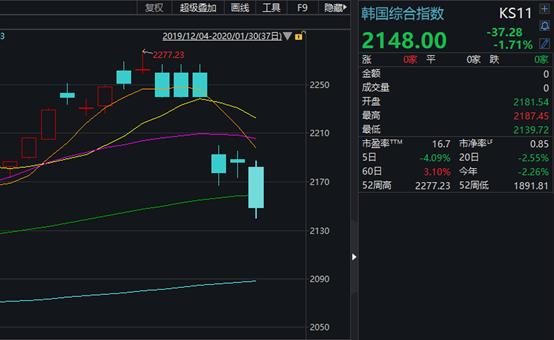 台股开年首日跌5.75%,港股两天跌1500点,却有医药股暴涨18倍