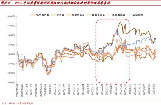 以史为鉴,历次疫情事件如何波及全球金融市场