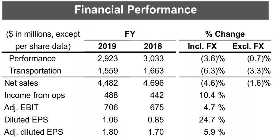 【财经】负增长!艾仕得2019年营收45亿美元,净利润大增18.42%