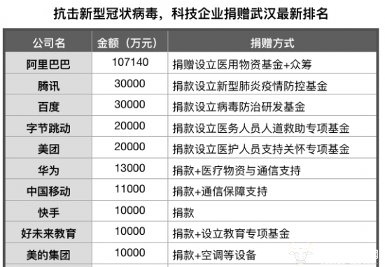好未来教育捐1亿支援武汉 超新东