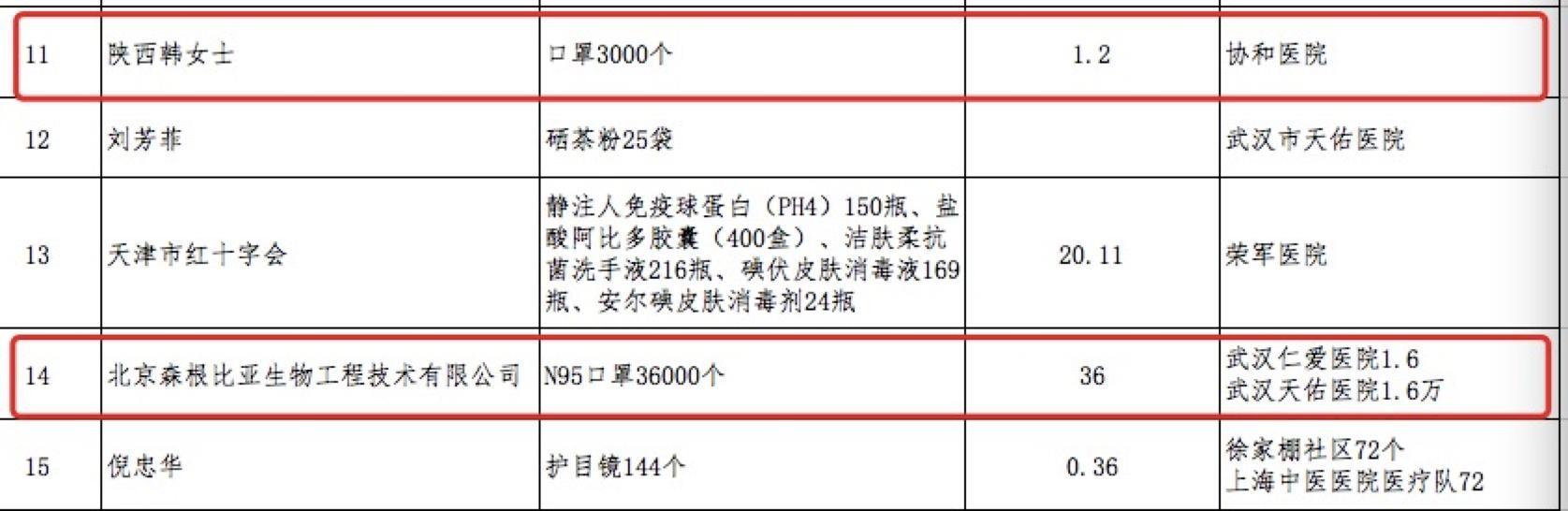 紅會公布捐贈情況 1.8萬個KN95口罩定向捐贈莆田系后續