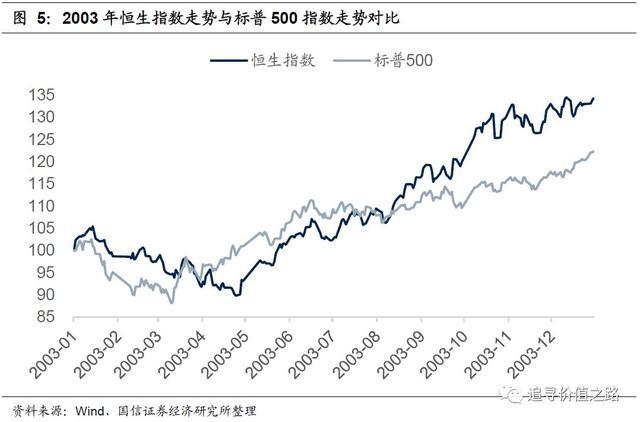 为什么2003年非典之后,A股大跌港股却大涨?