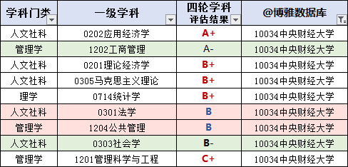 中央财经大学2019届就业、深造、保研情况:6成留京,月薪8862元