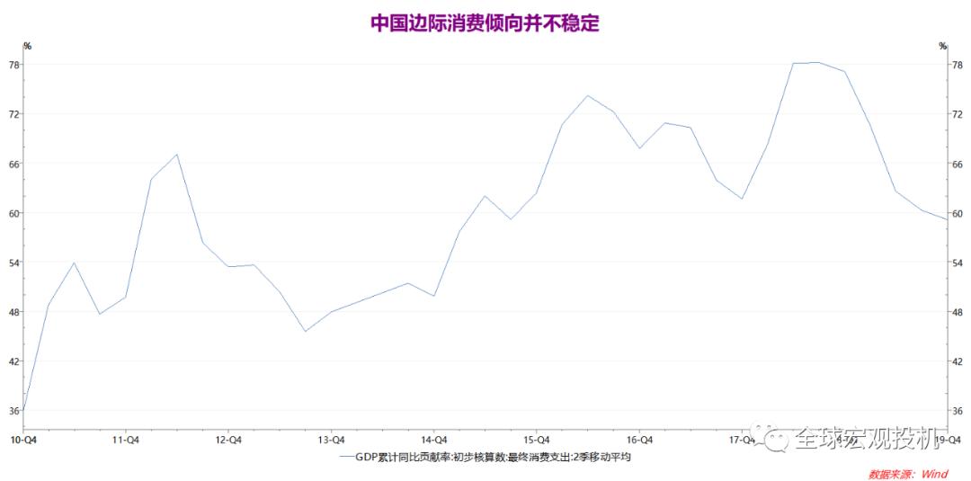 描述gdp与消费关系的适宜图形_实体商业萧条,中国人的消费能力都去哪里了
