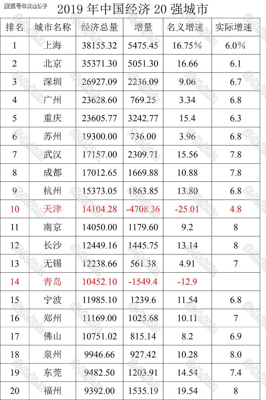 2019年gdp中国城市排名_中国城市gdp排名2020