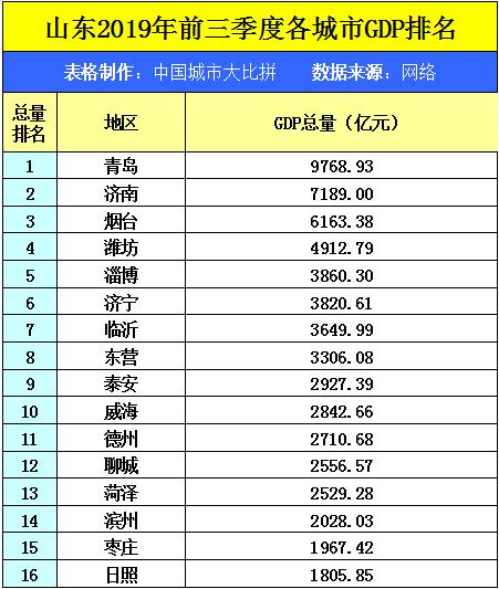 日照市gdp_山东16个地级市中,日照和枣庄两市19年GDP总量和经济表现如何?