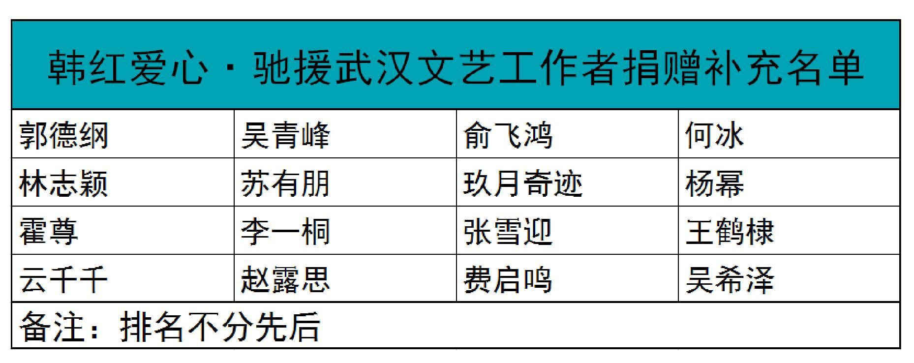韩红基金会再公布一批捐款名单!杨幂郭德纲等明星在列_善款已达2.78亿