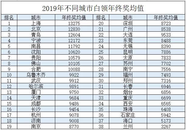 年终奖3万在中国是什么水平?为什么我们拿不到高额年终奖?