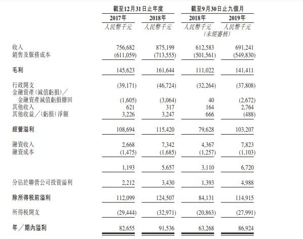 新股消息|金融街物业向港交所递表专注向国内各级金融机构提供物管服务