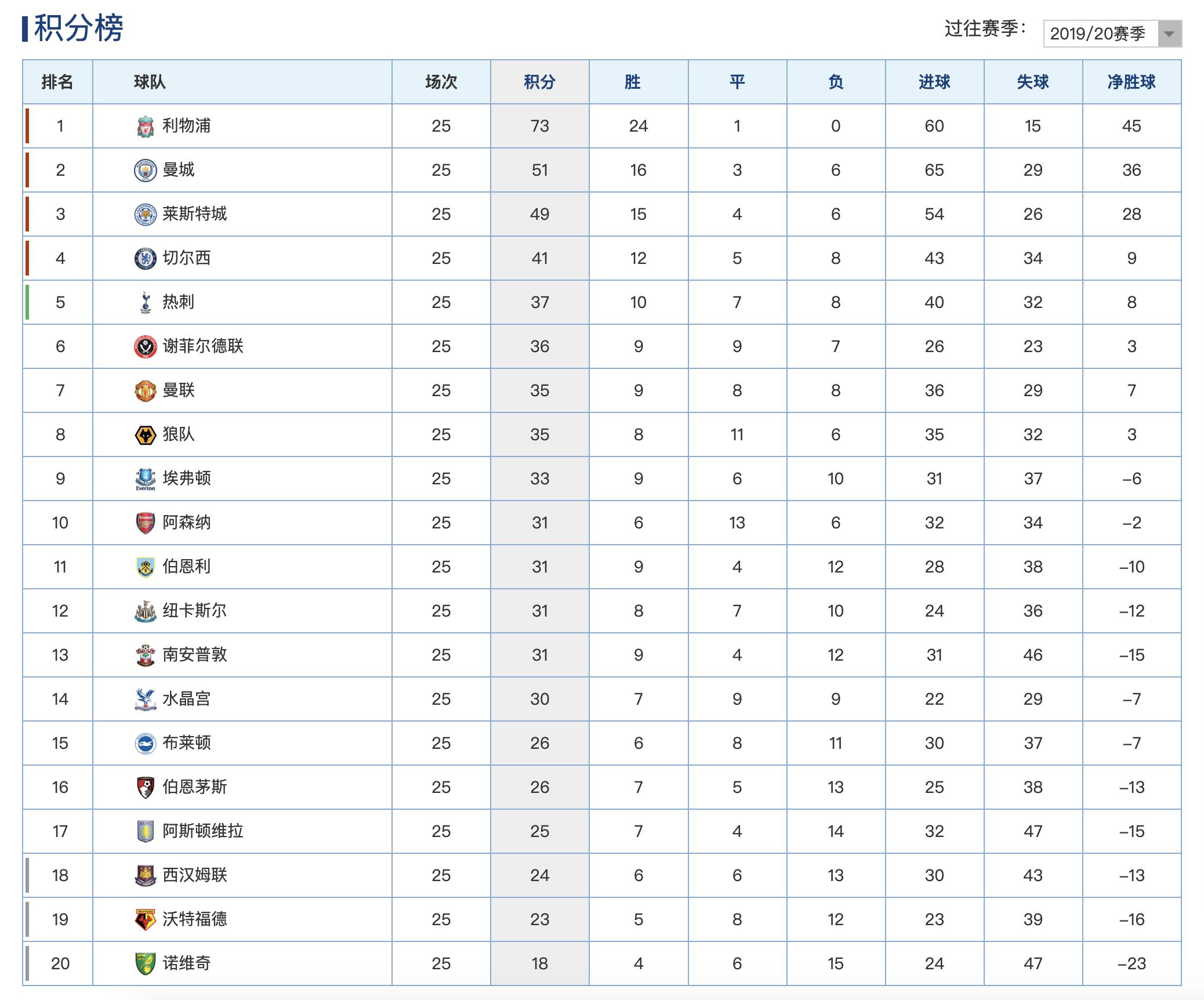 原创            英超最新积分榜:热刺2球击溃曼城升第5,阿森纳4连平排第10