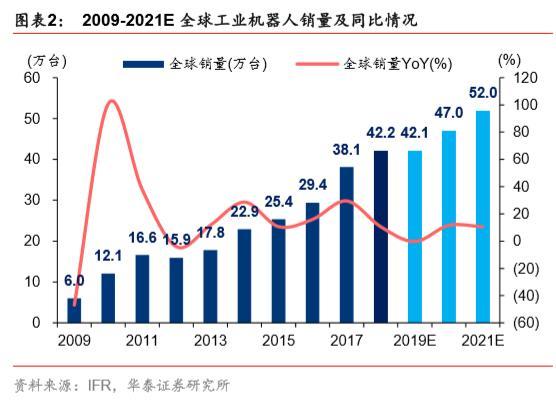 550无刷减速马达,机器人行业深度报告:2020,中国机器人产业的新起点_同比