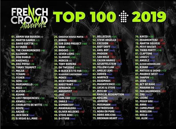 2019dj歌曲排行榜_2019年全球十大DJ排行榜