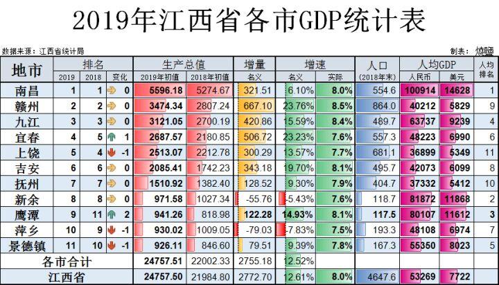 2019新余gdp_2019年度江西省地级市人均GDP排名南昌市超10万元居全省第一