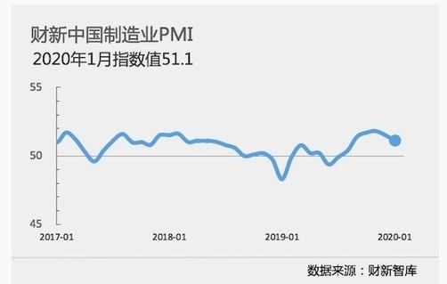 1月财新中国制造业PMI录得51.1