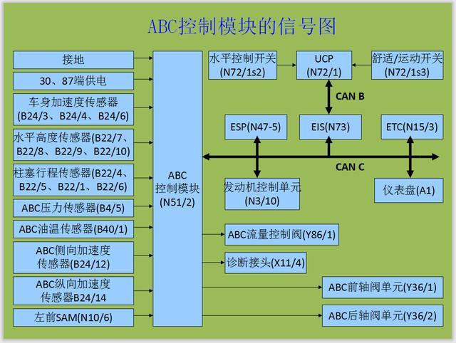 奔驰主动车身控制ABC系统技术数据(一)
