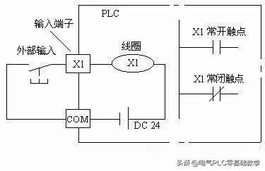 慈溪PLC培训_三菱PLC入门必须知道的基本知识