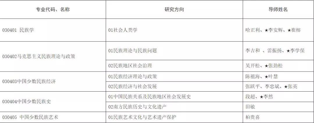 中南民族大学2020年博士研究生招