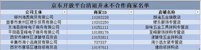 """7名商家严重违规口罩乱涨价被清退,京东公布""""黑名单"""""""