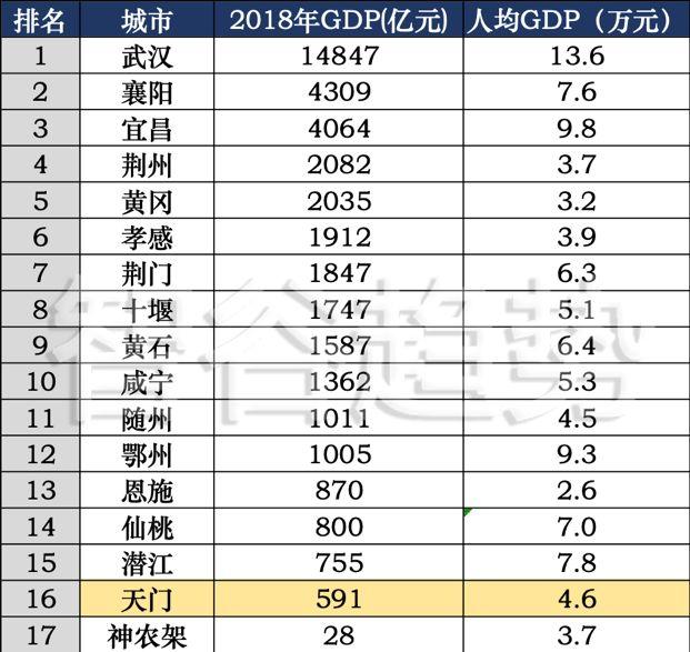 天门gdp_上半年湖北17地GDP出炉,快看看仙桃排第几