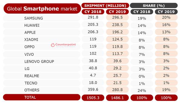 2019年手机销量排行_表情 2019上半年手机销量排行榜出炉,华为一骑绝尘