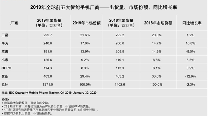 2019年全球智能手机出货量为13.71亿部 华为首超苹果位居第二