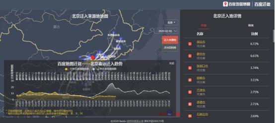 2020年春节假期之后都回哪儿?百度地图公布大数据