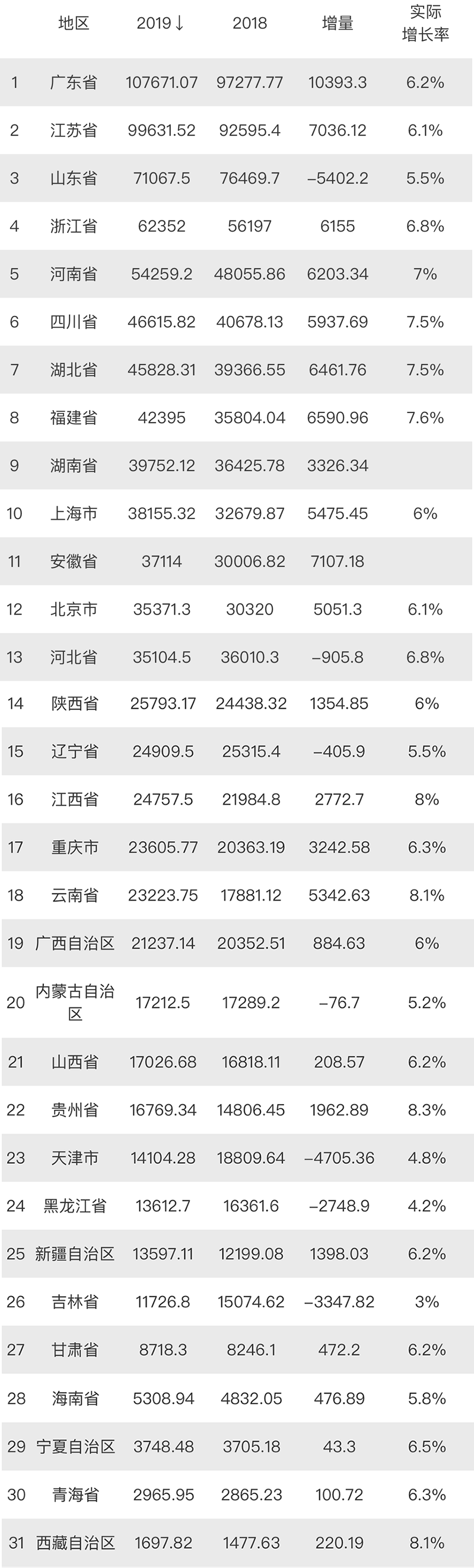2019年南昌、赣江、九江、宜春、鹰潭、上饶等江西省各市GDP分享