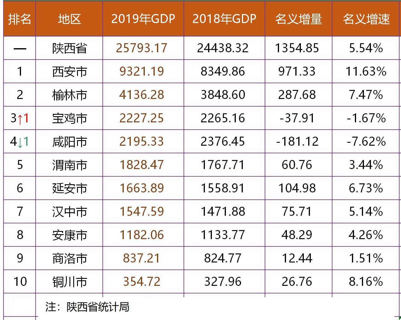 汉中2020年gdp总量_南方观察 2020年深圳四区GDP增速过5 ,总量第一又是TA