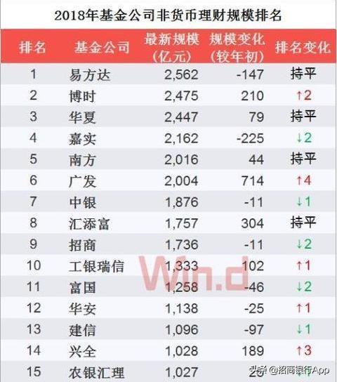中国基金十大排行是哪些?买基金前先看这榜单