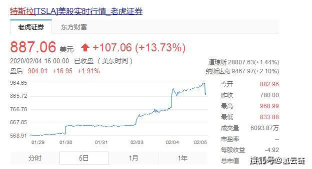 市值超1500亿美元,特斯拉股票连续大涨,这只是个开始?
