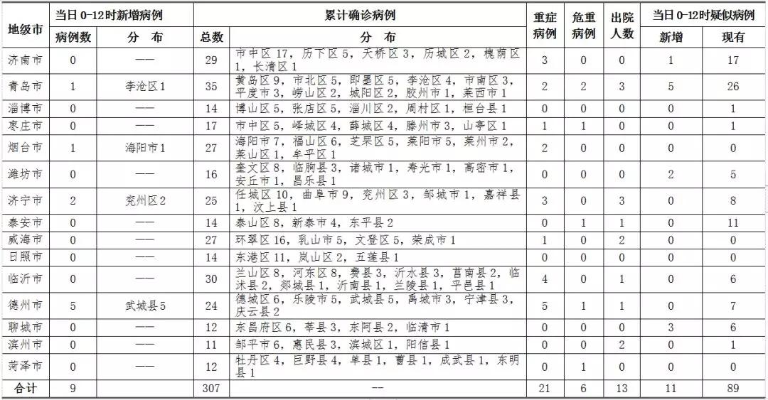东莞大岭山5日0时至12时山东新增确诊病例9例 累
