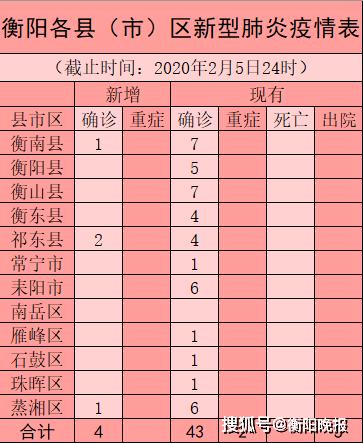 最新!衡阳新增确诊病例4例:祁东县2例,衡南县1例,蒸湘区1例