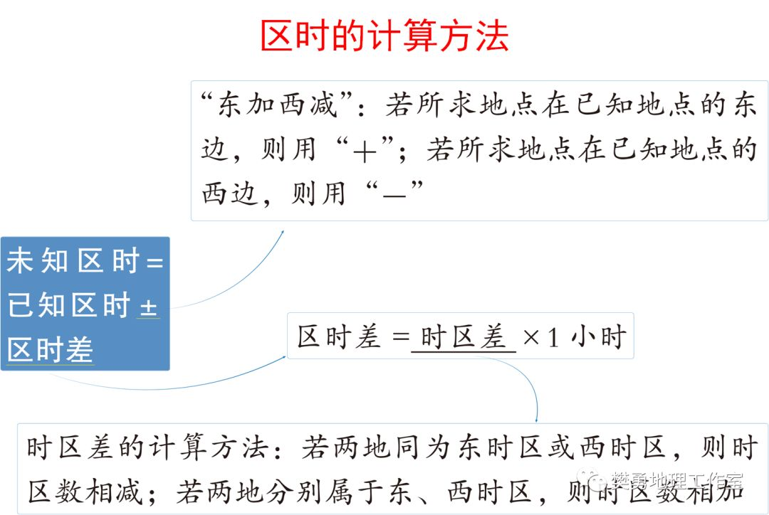 【学法指导】高中地理必会的基础知识整理最全汇总(图文版)