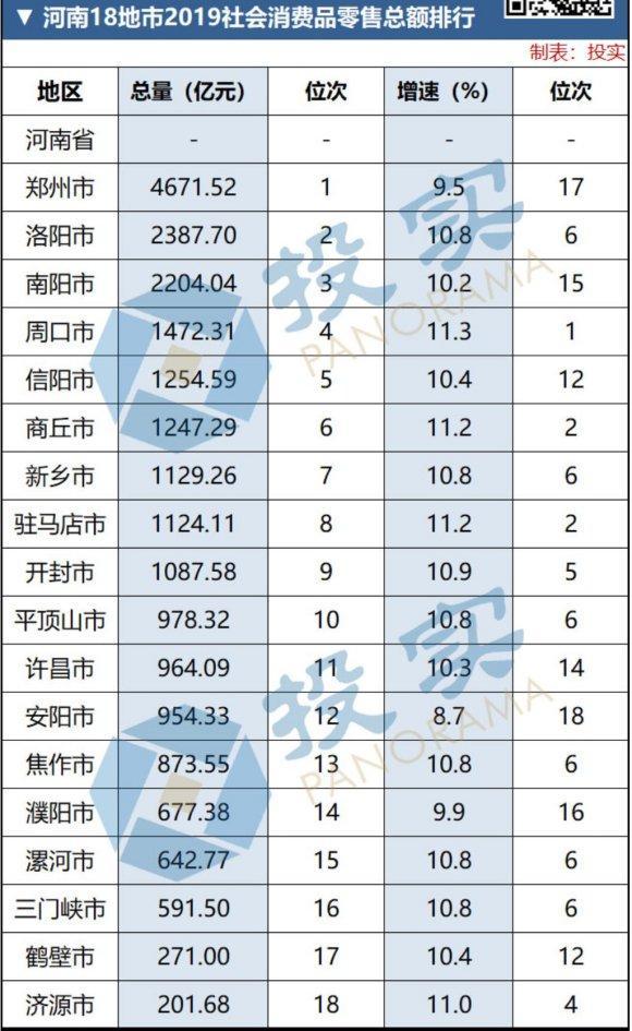 河南2019年城市经济总量排名_河南牧业经济学院排名