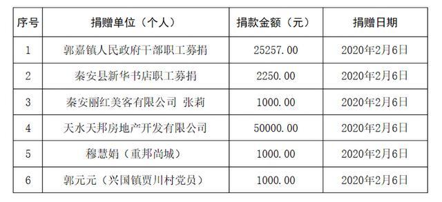 2020年秦安县gdp_秦安县2020年公开选聘专职社区工作者和大学生村文书笔试成绩公示