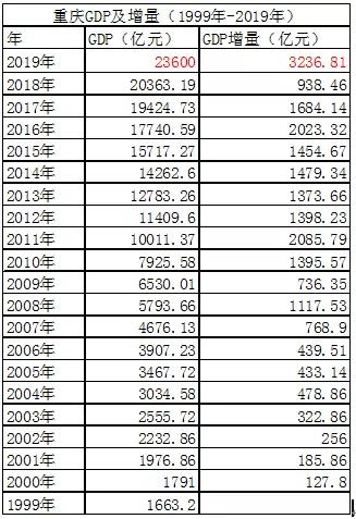 2019年重庆市的GDP总量是多少_广州 重庆的GDP差距极小,全国第四的位置会被重庆拿去吗