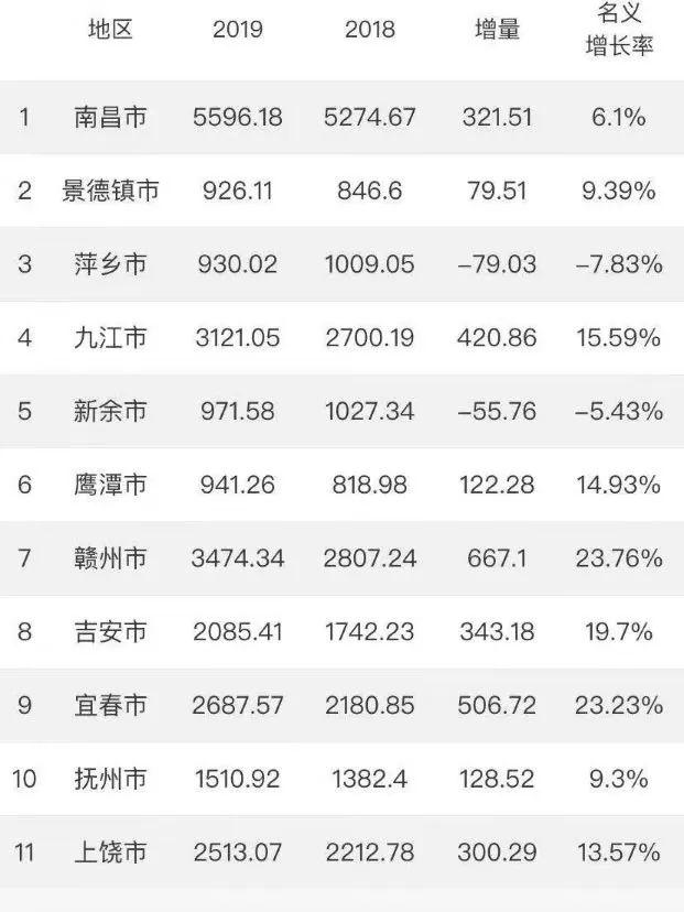 gdp合意_重磅 山东省17市GDP半年报 济宁市排名第六 附详细数据分析