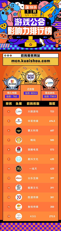快手1月游戏公会影响力榜单:迈吉客夺冠,情久传媒、薇龙游戏紧随其后